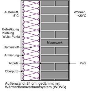 Schema Außendämmung mit Wärmedämmverbundsystem