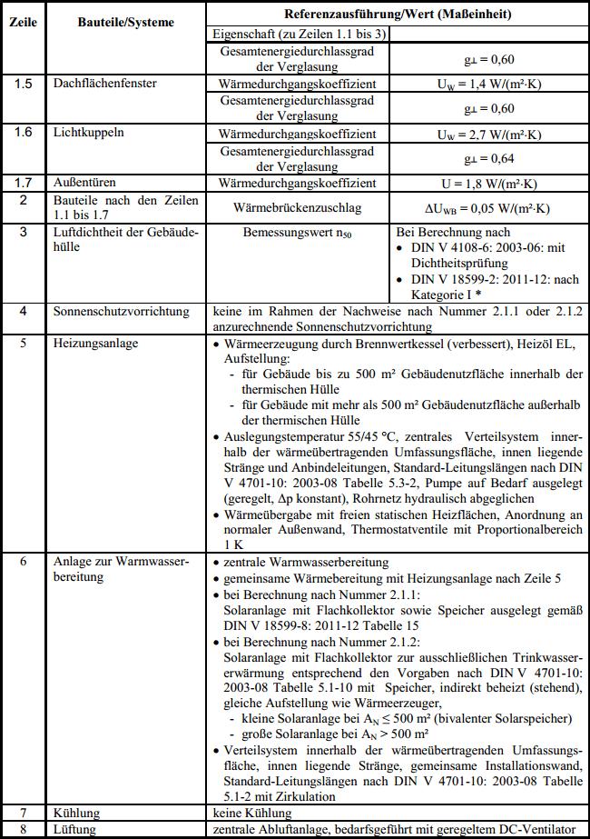 Anlage_1_Tabelle1_2_Referenz_EnEV_2014