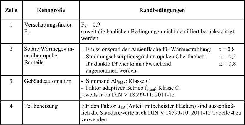 Anlage_1_Tabelle3_EnEV_2014