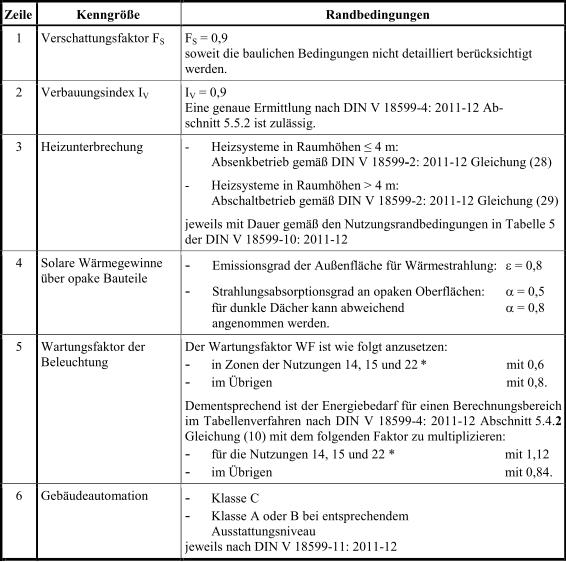 Anlage_2_Tabelle3_EnEV_2014