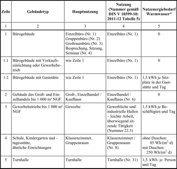 Anlage_2_Tabelle4_1_EnEV_2014
