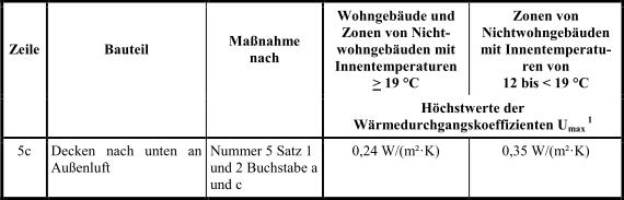 Anlage_3_Tabelle1_2_EnEV_2014