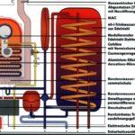 Brennwertkessel mit integriertem Kleinspeicher (Brötje)