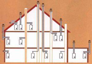 Verschieden Möglichkeiten der Abgas- und Zuluftführung bei einem Gas-Brennwertkessel