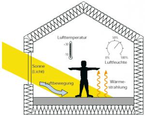 Einflussgrößen der thermischen Behaglichkeit
