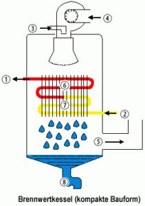 Prinzipaufbau eines Brennwertkessels für Gas bzw. einer Gasbrennwerttherme