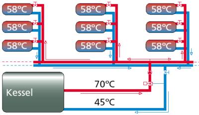 Die Lösung: Abgleich der Durchflussmenge, Abb.: Energieagentur NRW