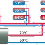 Wärme-Check, Hydraulischer Abgleich
