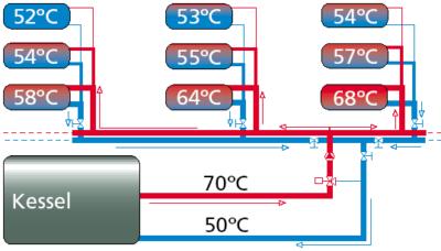 Das Problem: unterschiedliche Heizkörpertemperaturen wegen unterschiedlicher Durchströmung, Abb.: Energieagentur NRW