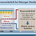 Betriebsbedingungen für Brennwerttechnik