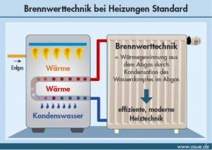 Prinzip des Brennwertkessels, Quelle: ASUE