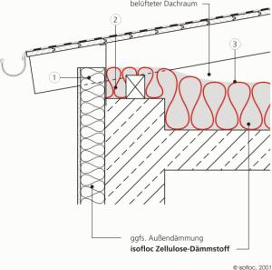 Überdämmung der mauerkrone bzw. des Ringbalkens