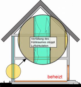 Lückenloses Verfüllen des Hohlraumes im Hohlwandmauerwerk mit Dämmstoff stoppt Luftzirkulation