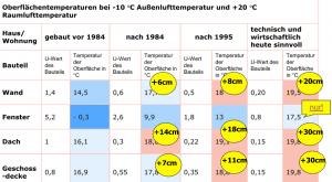 Vorteile der Außendämmung: Steigerung der Oberflächentemperatur