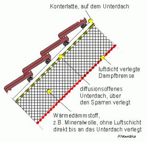 Zwischensparrendämmung ohne Belüftungseben über dem Dämmstoff