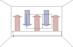 Beachten: Warmluftströmung nach oben gegen den Kaltluftfall