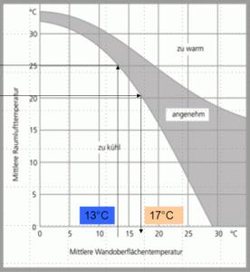 Vom Menschen akzeptierte_Luft-und Oberflächentemperaturen