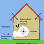 Prinzip Luftdichtheitsmessung (blower door)