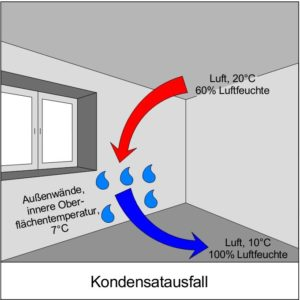 Prinzipdarstellung Kondensatbildung bzw. Tauwasserausfall