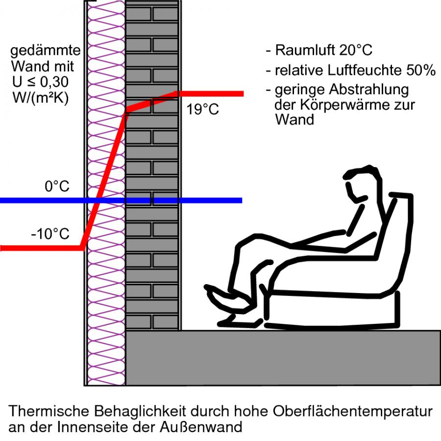 Bedingungen für thermische Behaglichkeit