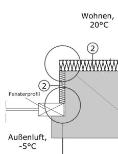 Schnitt: Ausführung der Innendämmung (2) in der Fensterlaibung