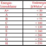 Energieeinsparverordnung EnEV, Fassung 2016