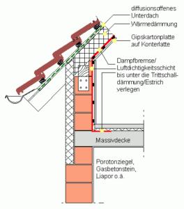 Details zur Ausführung der Luftdichtheit im ausgebauten Dachgeschoss