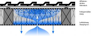 Anreicherung von Feuchtigkeit infolge einer Leckage, Abb.: Moll, Pro Clima