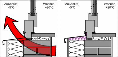 Unter der Fensterbank sollte die Wärmedämmung bis unter den Fensterrahmen reichen