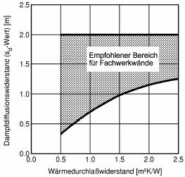 Empfohlener Wärmedurchlasswiderstand, Abbildungen: Prof. Dr.-Ing. Klaus Sedlbauer, Dr.-Ing. Martin Krus, Fraunhofer-Institut für Bauphysik