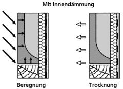 Schlagregenbelastung und Entfeuchtung bei einer Innendämmung mit Dampfsperre