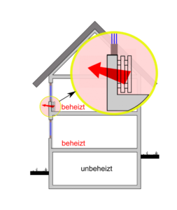 Prinzip: Wärmestrom nach drußen