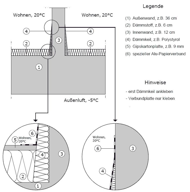 Ausführung der Innenecke einer Innendämmung mit Verbundplatten