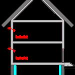 Innendämmung eines Betonkellers