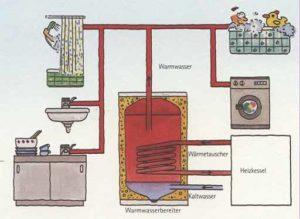 Prinzip der zentralen Warmwasserbereitung