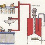 zentralisierte Warmwasserbereitung mit Gasbadeofen