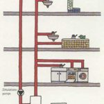 Funktionsweise einer Wasseranlage mit Zirkulationsheizung und Pumpe