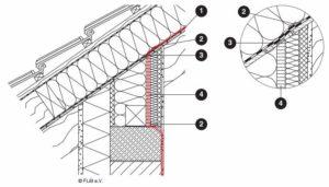 Lage der Luftdichtheitsebene im Bereich der Traufe bzw. Abseitenwand, Quelle: luftdicht.info