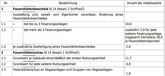 zu Anlage 3 (zu § 6) Gebührenverzeichnis (küo_17)