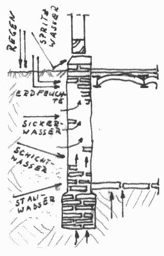 Verschiedene Wasserbelastungen können zu durchfeuchtetem Kellermauerwerk führen