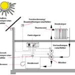 außentemperaturgeführte Heizungsregelung
