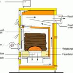 Wirkungsweise eines Holzvergaserkessels