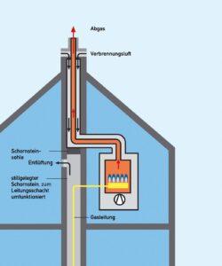 Raumluftunabhaengige Betriebsweise eines Gas-Brennwert-Heizgeraetes