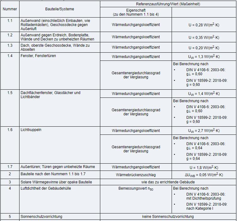 Gebäudeenergiegesetz Anlage 1 (1)