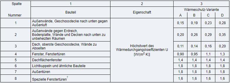 Gebäudeenergiegesetz Anlage 5, Tabelle Varianten des baulichen Wärmeschutzes