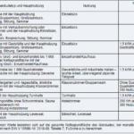 Gebäudeenergiegesetz, Anlage 6