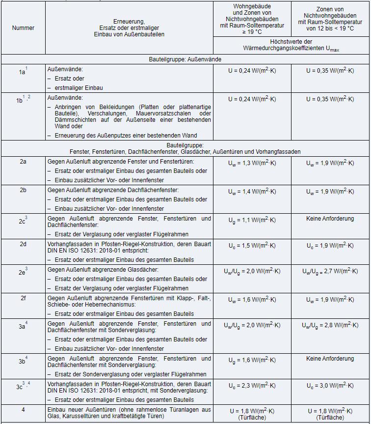 Gebäudeenergiegesetz, Anlage 7 (1)