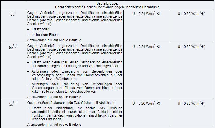 Gebäudeenergiegesetz, Anlage 7 (2)