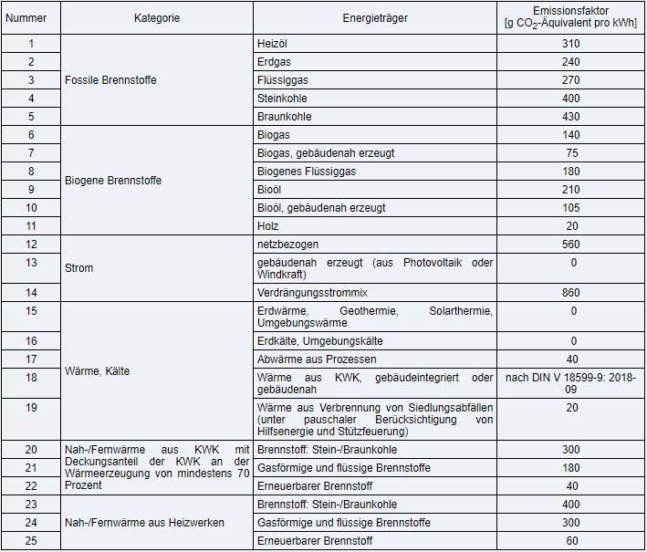 Gebäudeenergiegesetz, Anlage 9